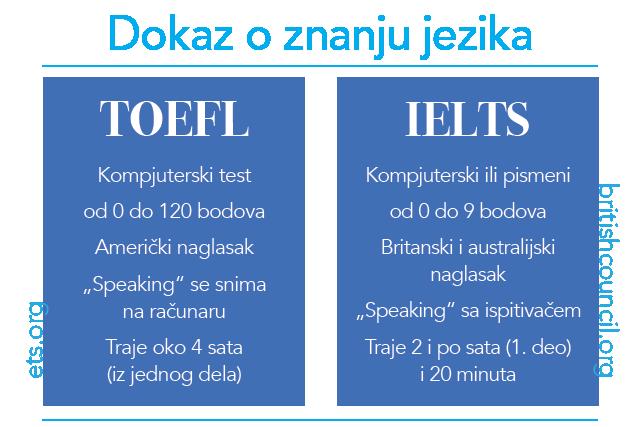 toefl ispit/ ielts ispit